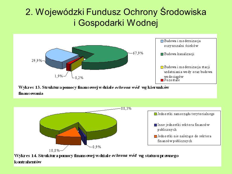 2. Wojewódzki Fundusz Ochrony Środowiska i Gospodarki Wodnej