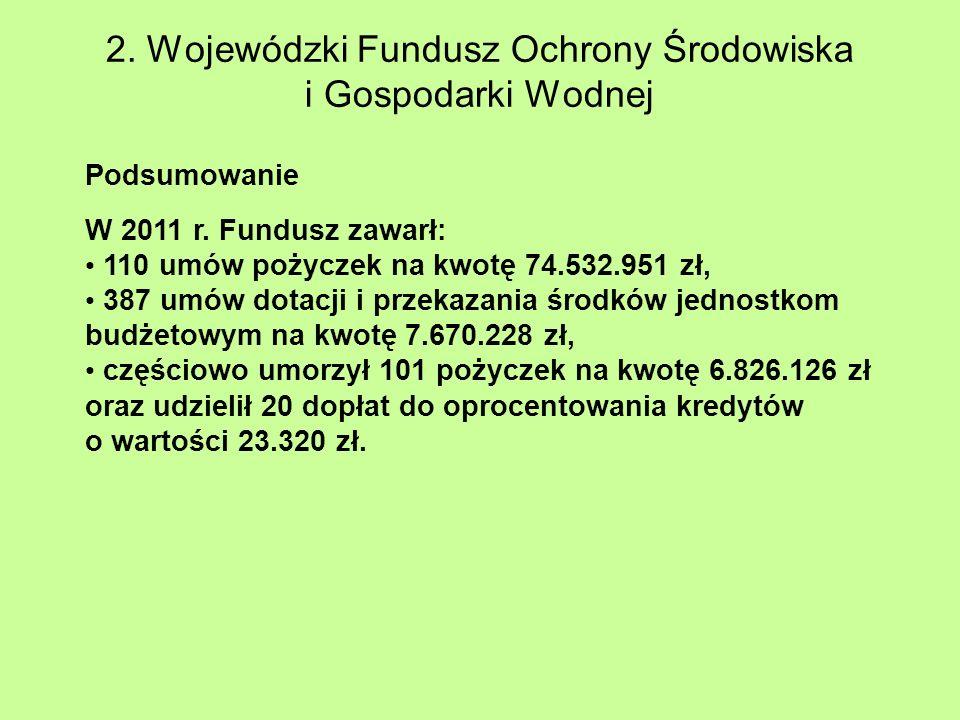 Podsumowanie W 2011 r. Fundusz zawarł: 110 umów pożyczek na kwotę 74.532.951 zł, 387 umów dotacji i przekazania środków jednostkom budżetowym na kwotę