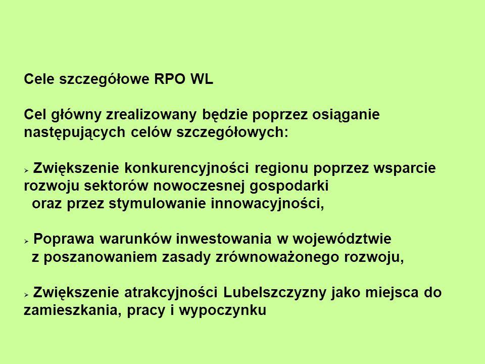Cele szczegółowe RPO WL Cel główny zrealizowany będzie poprzez osiąganie następujących celów szczegółowych: Zwiększenie konkurencyjności regionu poprz