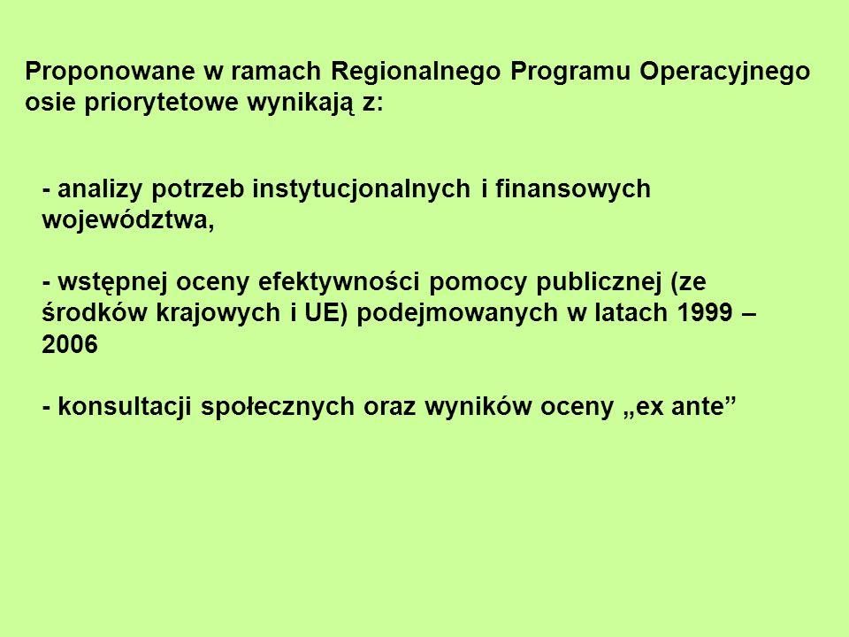 Proponowane w ramach Regionalnego Programu Operacyjnego osie priorytetowe wynikają z: - analizy potrzeb instytucjonalnych i finansowych województwa, -