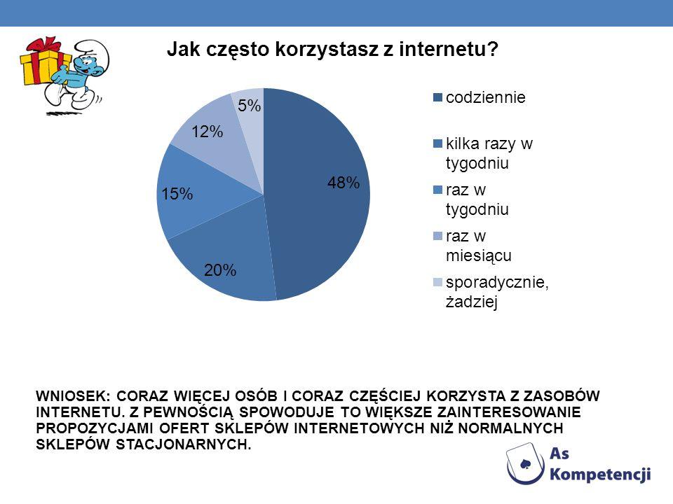 WNIOSEK: CORAZ WIĘCEJ OSÓB I CORAZ CZĘŚCIEJ KORZYSTA Z ZASOBÓW INTERNETU.