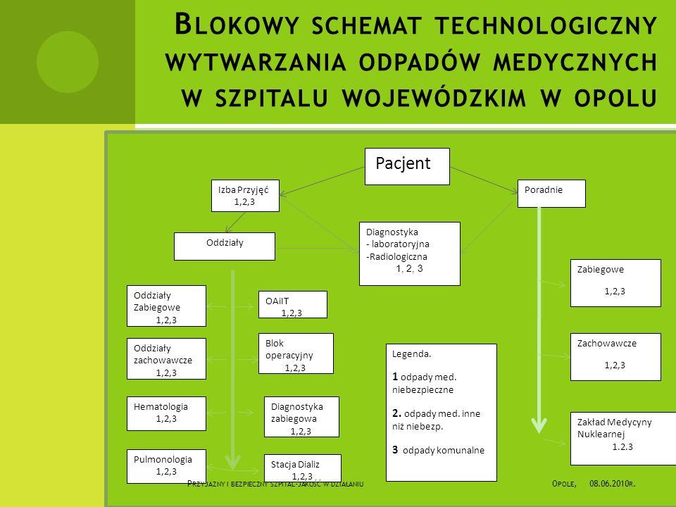 B LOKOWY SCHEMAT TECHNOLOGICZNY WYTWARZANIA ODPADÓW MEDYCZNYCH W SZPITALU WOJEWÓDZKIM W OPOLU Pacjent Izba Przyjęć 1,2,3 Oddziały Diagnostyka - laboratoryjna -Radiologiczna 1, 2, 3 Poradnie Zabiegowe 1,2,3 Zachowawcze 1,2,3 Zakład Medycyny Nuklearnej 1.2.3 OAiIT 1,2,3 Blok operacyjny 1,2,3 Diagnostyka zabiegowa 1,2,3 Stacja Dializ 1,2,3 Oddziały Zabiegowe 1,2,3 Oddziały zachowawcze 1,2,3 Hematologia 1,2,3 Pulmonologia 1,2,3 Legenda.