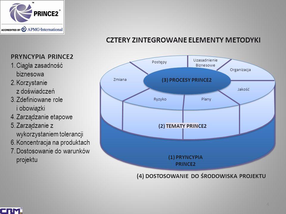 44 CZTERY ZINTEGROWANE ELEMENTY METODYKI (3) PROCESY PRINCE2 (2) TEMATY PRINCE2 (1) PRYNCYPIA PRINCE2 Postępy Uzasadnienie Biznesowe Organizacja Jakoś