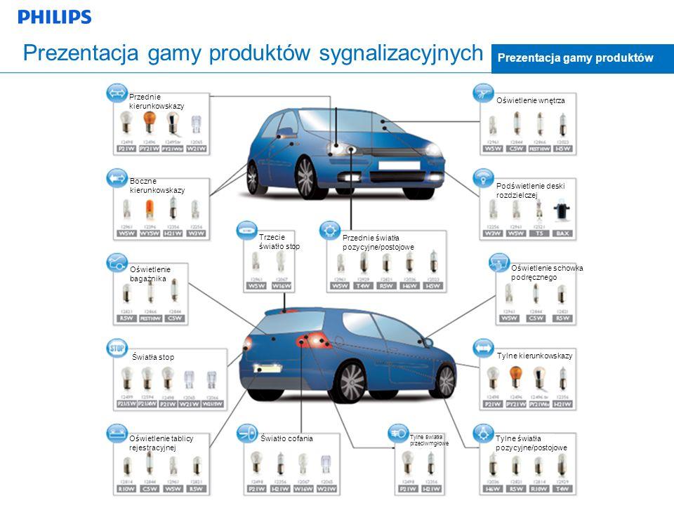Prezentacja gamy produktów sygnalizacyjnych Prezentacja gamy produktów Przednie kierunkowskazy Boczne kierunkowskazy Oświetlenie bagażnika Światła sto
