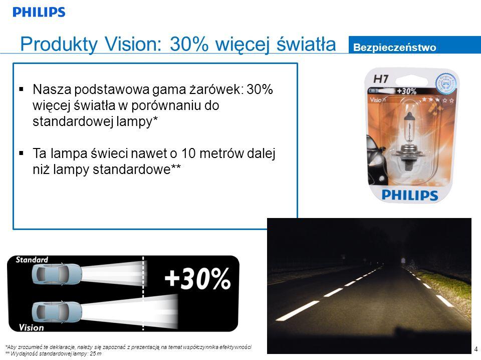 4 Produkty Vision: 30% więcej światła Bezpieczeństwo Nasza podstawowa gama żarówek: 30% więcej światła w porównaniu do standardowej lampy* Ta lampa św