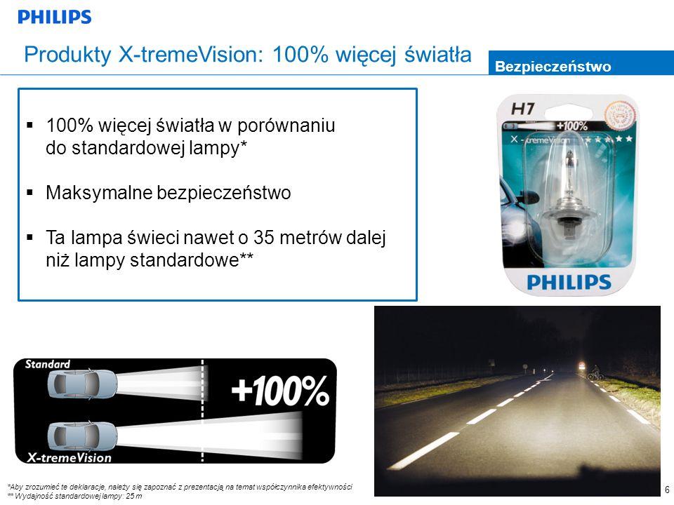 6 Produkty X-tremeVision: 100% więcej światła Bezpieczeństwo 100% więcej światła w porównaniu do standardowej lampy* Maksymalne bezpieczeństwo Ta lamp