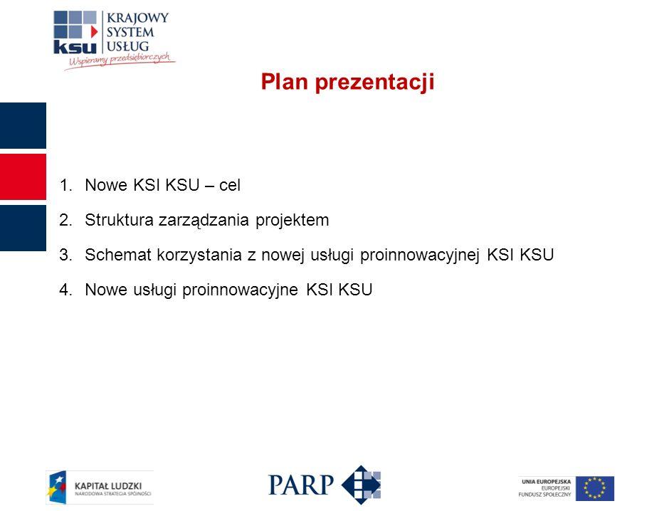 Plan prezentacji 1.Nowe KSI KSU – cel 2.Struktura zarządzania projektem 3.Schemat korzystania z nowej usługi proinnowacyjnej KSI KSU 4.Nowe usługi proinnowacyjne KSI KSU