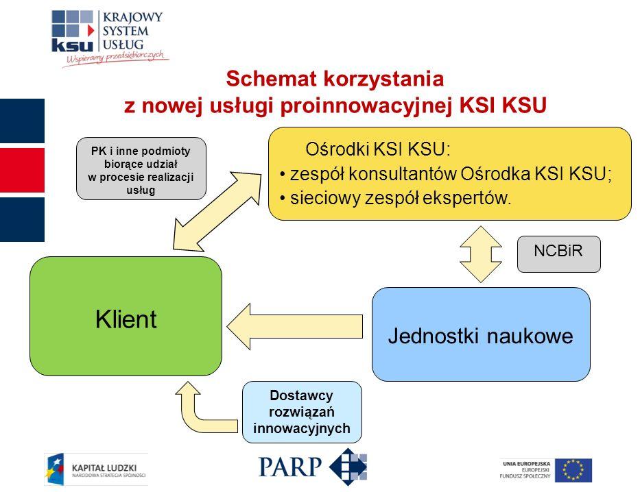 Schemat korzystania z nowej usługi proinnowacyjnej KSI KSU Klient PK i inne podmioty biorące udział w procesie realizacji usług Jednostki naukowe Ośrodki KSI KSU: zespół konsultantów Ośrodka KSI KSU; sieciowy zespół ekspertów.