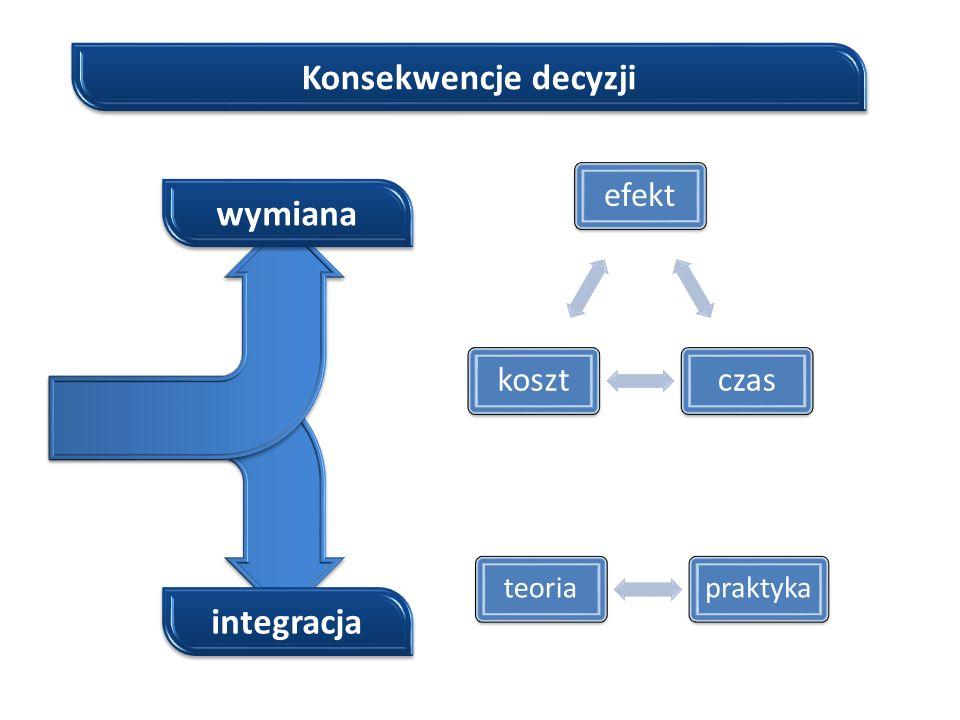 Konsekwencje decyzji wymiana integracja efektczaskoszt praktyka teoria