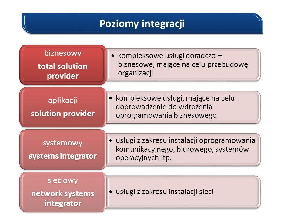 Poziomy integracji kompleksowe usługi doradczo – biznesowe, mające na celu przebudowę organizacji biznesowy total solution provider biznesowy total so