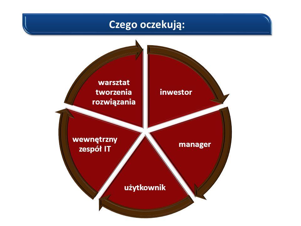 Czego oczekują: inwestor manager użytkownik wewnętrzny zespół IT warsztat tworzenia rozwiązania