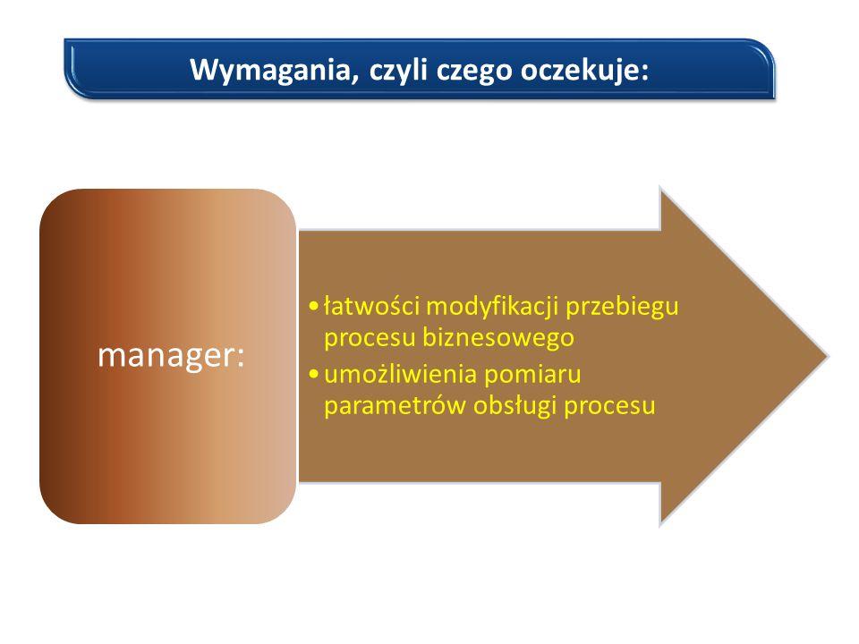 Wymagania, czyli czego oczekuje: łatwości modyfikacji przebiegu procesu biznesowego umożliwienia pomiaru parametrów obsługi procesu manager: