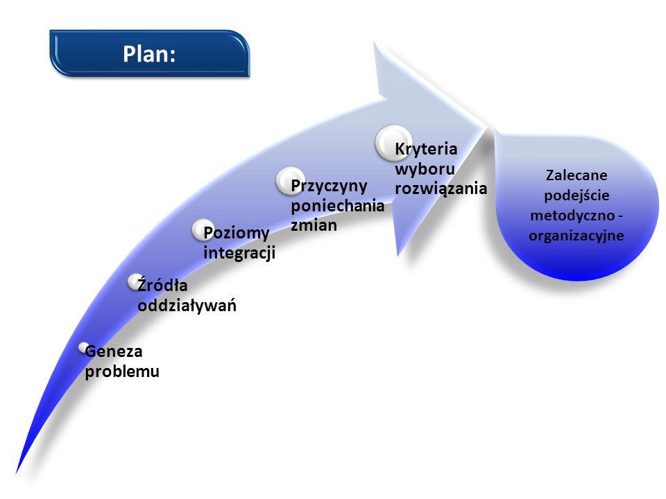 Geneza problemu Źródła oddziaływań Poziomy integracji Przyczyny poniechania zmian Kryteria wyboru rozwiązania Zalecane podejście metodyczno - organiza