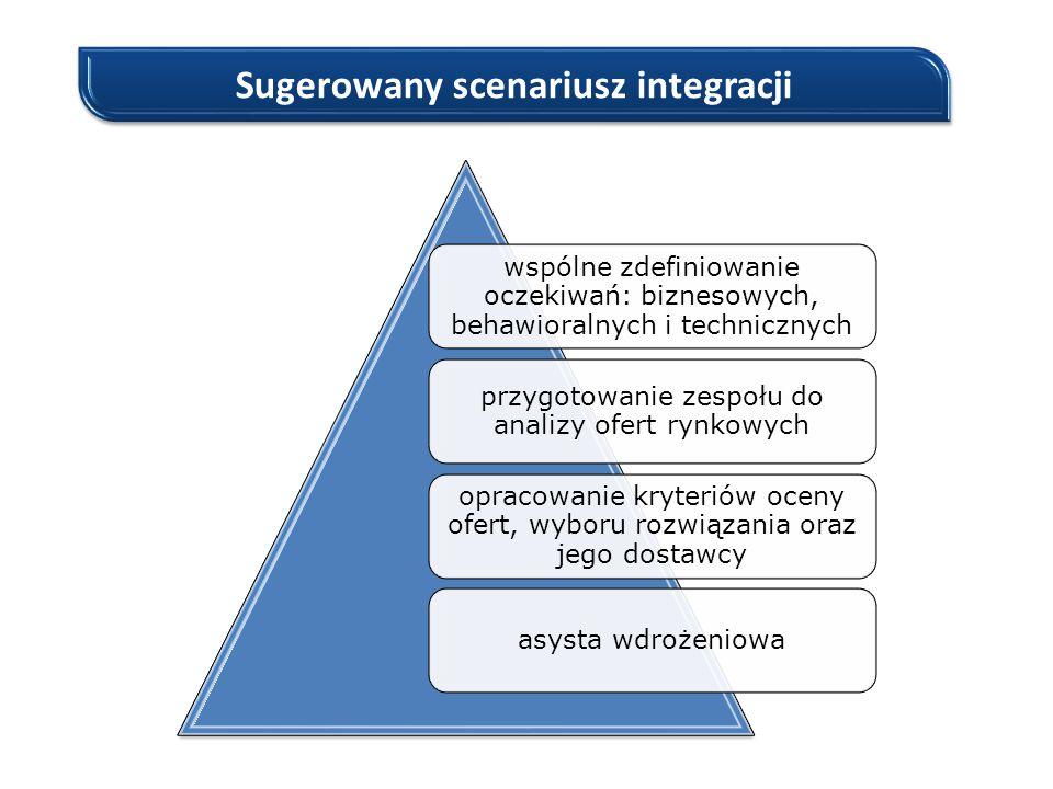 Sugerowany scenariusz integracji wspólne zdefiniowanie oczekiwań: biznesowych, behawioralnych i technicznych przygotowanie zespołu do analizy ofert ry