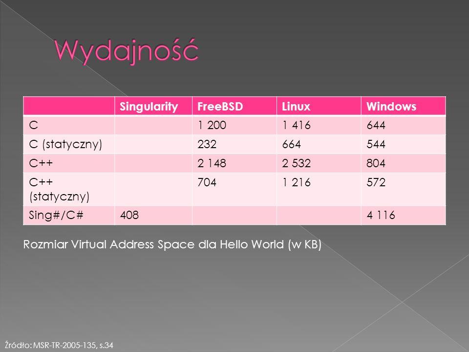 SingularityFreeBSDLinuxWindows C1 2001 416644 C (statyczny)232664544 C++2 1482 532804 C++ (statyczny) 7041 216572 Sing#/C#4084 116 Źródło: MSR-TR-2005-135, s.34 Rozmiar Virtual Address Space dla Hello World (w KB)