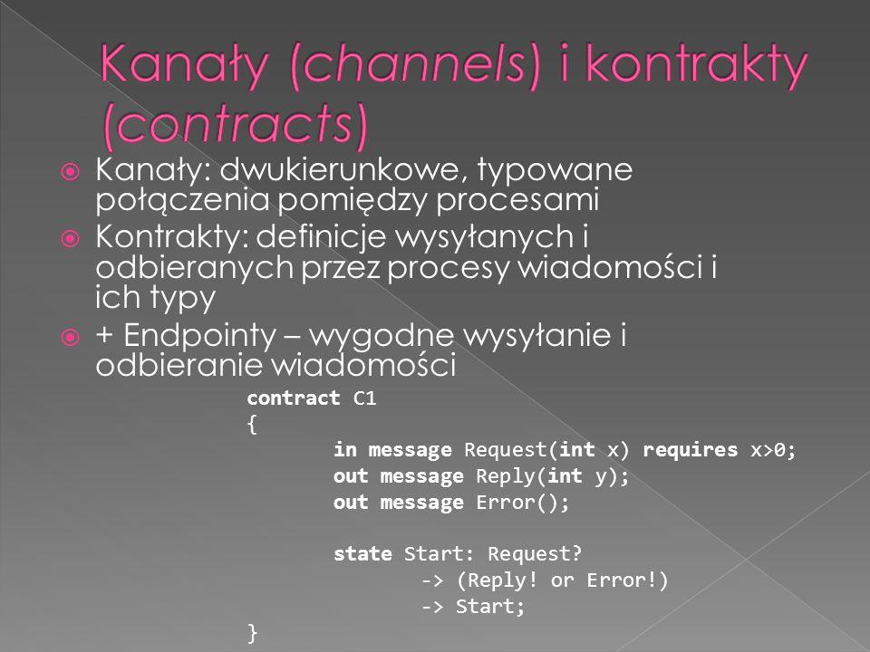 Kanały: dwukierunkowe, typowane połączenia pomiędzy procesami Kontrakty: definicje wysyłanych i odbieranych przez procesy wiadomości i ich typy + Endpointy – wygodne wysyłanie i odbieranie wiadomości contract C1 { in message Request(int x) requires x>0; out message Reply(int y); out message Error(); state Start: Request.