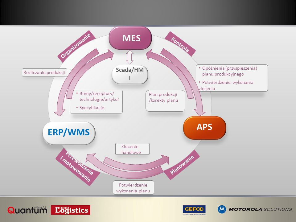 Organizowanie Kontrola Przewodzenie i motywowanie Planowanie Rozliczanie produkcji Bomy/receptury/ technologie/artykuł Specyfikacje Scada/HM I APS MES