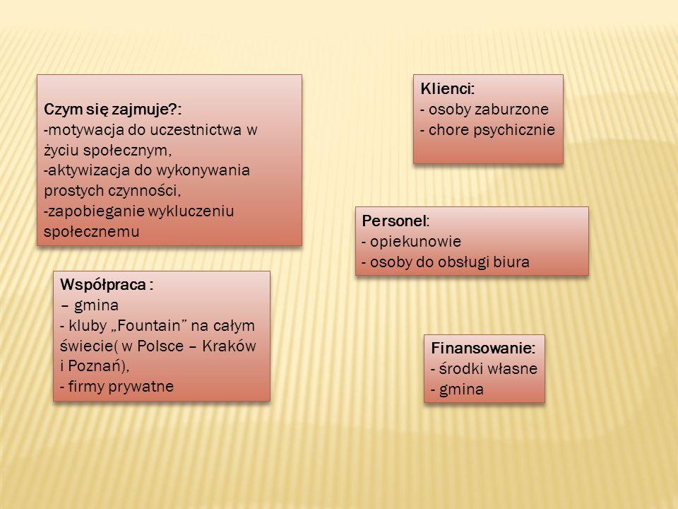 Czym się zajmuje?: -motywacja do uczestnictwa w życiu społecznym, -aktywizacja do wykonywania prostych czynności, -zapobieganie wykluczeniu społecznemu Czym się zajmuje?: -motywacja do uczestnictwa w życiu społecznym, -aktywizacja do wykonywania prostych czynności, -zapobieganie wykluczeniu społecznemu Personel: - opiekunowie - osoby do obsługi biura Personel: - opiekunowie - osoby do obsługi biura Współpraca : – gmina - kluby Fountain na całym świecie( w Polsce – Kraków i Poznań), - firmy prywatne Współpraca : – gmina - kluby Fountain na całym świecie( w Polsce – Kraków i Poznań), - firmy prywatne Finansowanie: - środki własne - gmina Finansowanie: - środki własne - gmina Klienci: - osoby zaburzone - chore psychicznie Klienci: - osoby zaburzone - chore psychicznie
