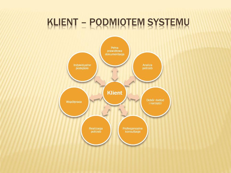 Klient Pełna prawidłowa dokumentacja Analiza potrzeb Dobór metod i narzędzi Profesjanoalne konsultacje Realizacja potrzeb Współpraca Indywidualne podejście