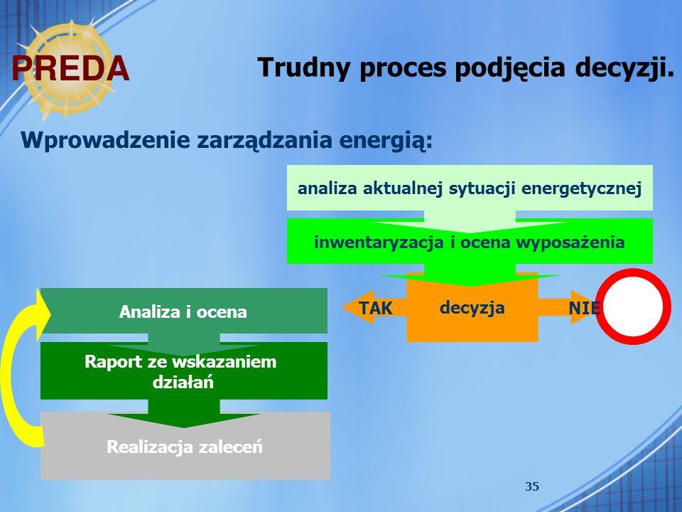 35 Realizacja zaleceń Trudny proces podjęcia decyzji. Wprowadzenie zarządzania energią: decyzja inwentaryzacja i ocena wyposażenia analiza aktualnej s