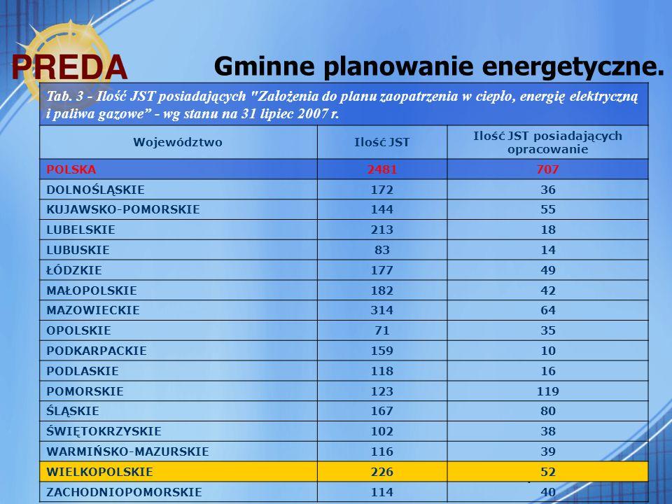 4 Gminne planowanie energetyczne. Tab. 3 - Ilość JST posiadających