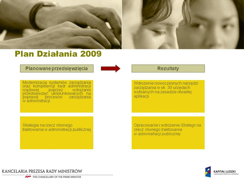 Plan Działania 2009 Wdrożenie nowoczesnych narzędzi zarządzania w ok.