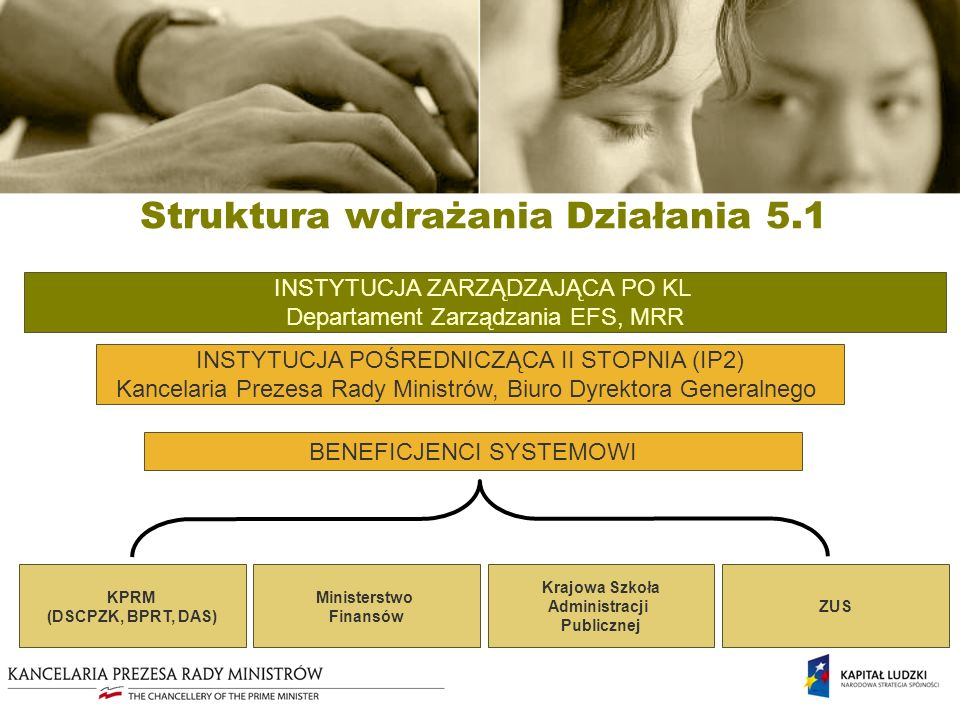 Struktura wdrażania Działania 5.1 INSTYTUCJA ZARZĄDZAJĄCA PO KL Departament Zarządzania EFS, MRR INSTYTUCJA POŚREDNICZĄCA II STOPNIA (IP2) Kancelaria Prezesa Rady Ministrów, Biuro Dyrektora Generalnego KPRM (DSCPZK, BPRT, DAS) Ministerstwo Finansów Krajowa Szkoła Administracji Publicznej BENEFICJENCI SYSTEMOWI ZUS