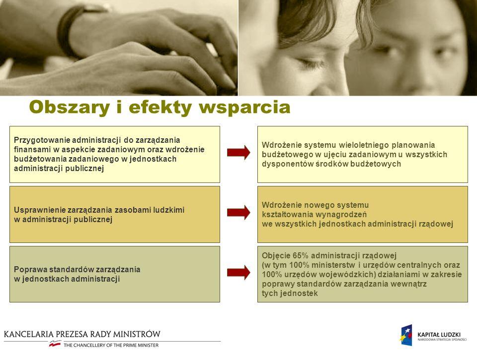 Plan Działania 2009 Wzmocnienie potencjału regulacyjnego polskiej administracji poprzez wsparcie na rzecz Rządowego Centrum Legislacji Rezultaty Promowanie i wdrażanie programów udoskonalania i ujednolicania technik legislacyjnych w urzędach obsługujących organy władzy publicznej Planowane przedsięwzięcia Wzmocnienie kompetencji pracowników administracji publicznej odpowiedzialnych za koordynację polskiej polityki w UE Specjalistyczne szkolenia z zakresu praktycznych aspektów uczestnictwa polskiej administracji rządowej w procesie decyzyjnym UE.