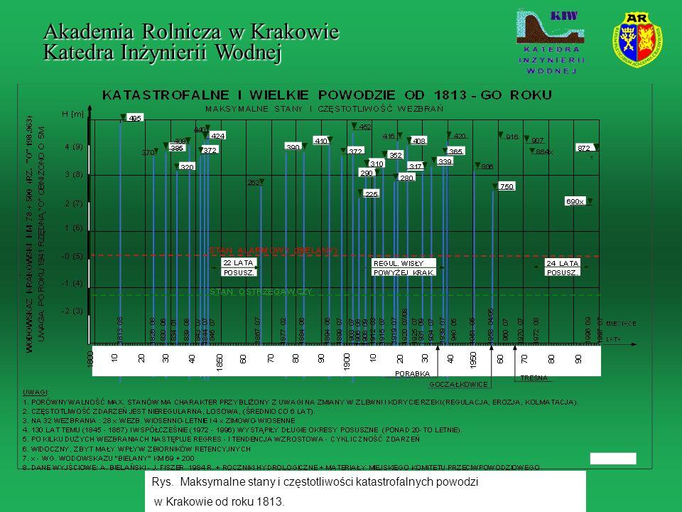 Rys. Maksymalne stany i częstotliwości katastrofalnych powodzi w Krakowie od roku 1813. x Akademia Rolnicza w Krakowie Katedra Inżynierii Wodnej