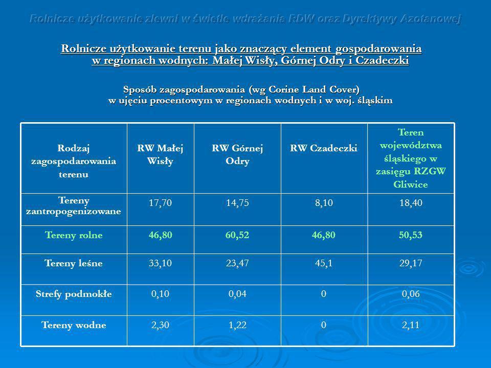 Rolnicze użytkowanie terenu jako znaczący element gospodarowania w regionach wodnych: Małej Wisły, Górnej Odry i Czadeczki Sposób zagospodarowania (wg
