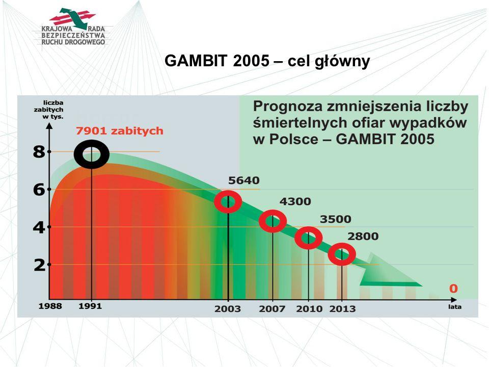 GAMBIT 2005 – cel główny
