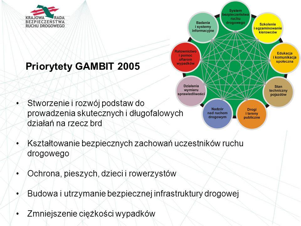 Priorytety GAMBIT 2005 Stworzenie i rozwój podstaw do prowadzenia skutecznych i długofalowych działań na rzecz brd Kształtowanie bezpiecznych zachowań