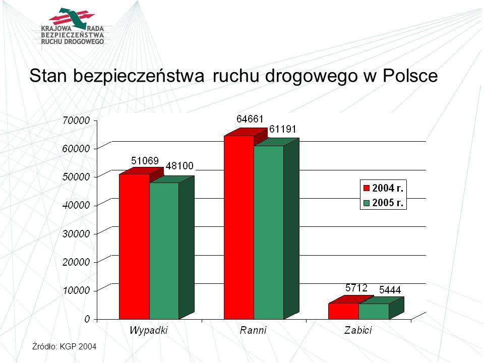 Stan bezpieczeństwa ruchu drogowego w Polsce Źródło: KGP 2004