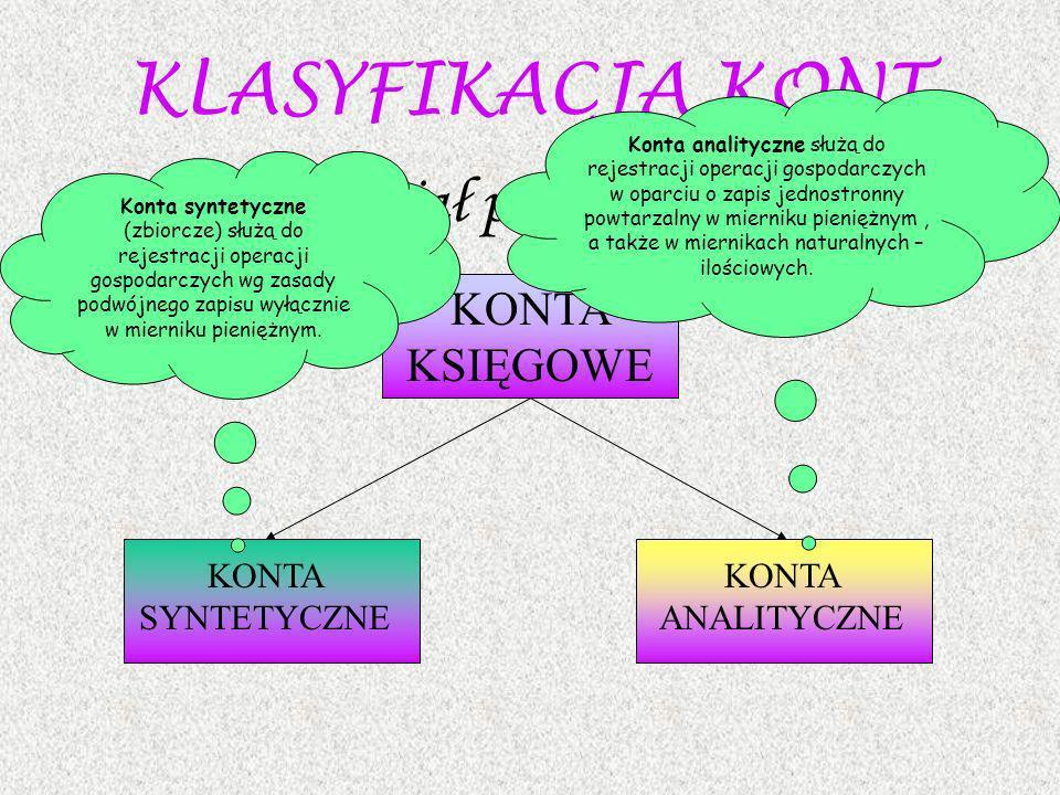 KLASYFIKACJA KONT Podział podstawowy KONTA KSIĘGOWE KONTA SYNTETYCZNE KONTA ANALITYCZNE Konta syntetyczne (zbiorcze) służą do rejestracji operacji gos