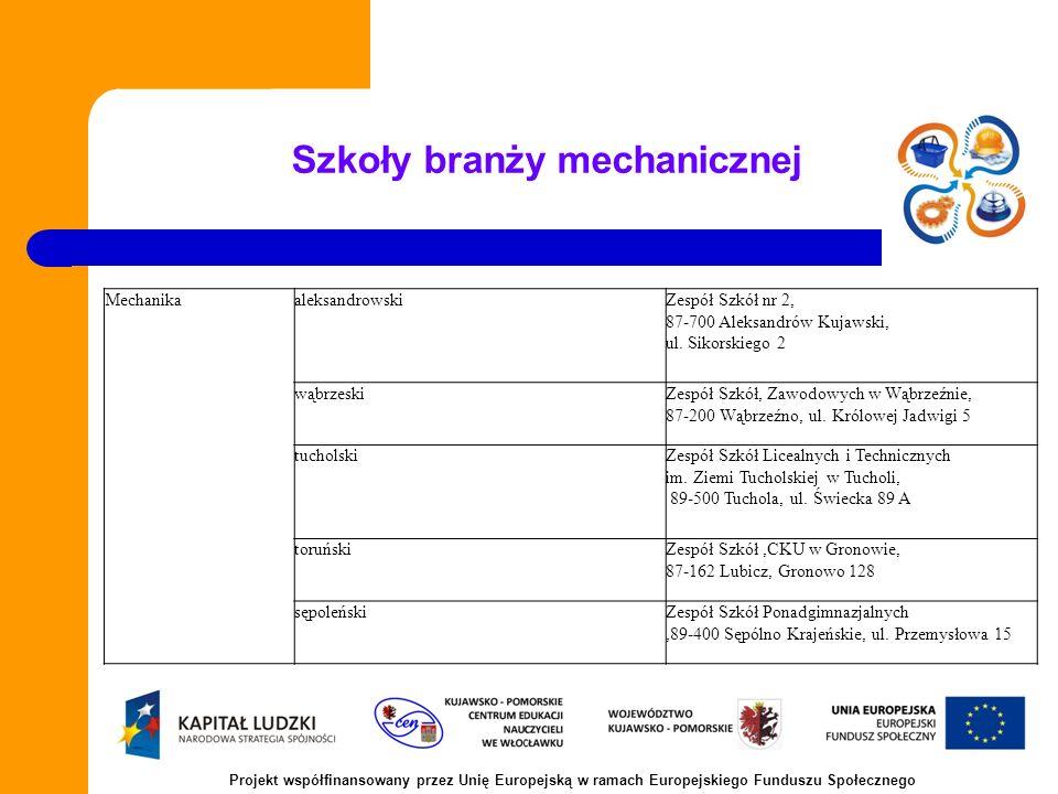 Szkoły branży mechanicznej MechanikaaleksandrowskiZespół Szkół nr 2, 87-700 Aleksandrów Kujawski, ul.