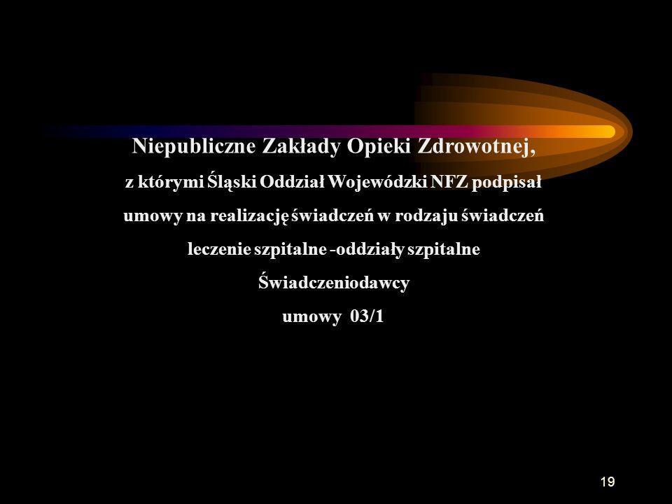 Niepubliczne Zakłady Opieki Zdrowotnej, z którymi Śląski Oddział Wojewódzki NFZ podpisał umowy na realizację świadczeń w rodzaju świadczeń leczenie szpitalne -oddziały szpitalne Świadczeniodawcy umowy 03/1 19