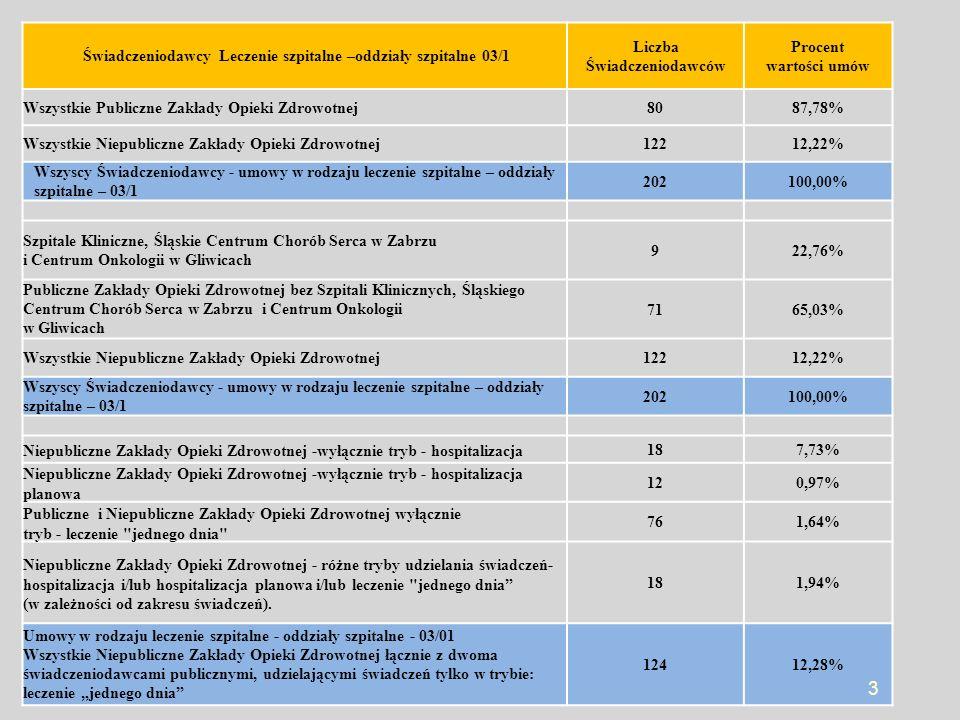 Publiczne i Niepubliczne Zakłady Opieki Zdrowotnej, z którymi Śląski Oddział Wojewódzki NFZ podpisał umowy na realizację świadczeń w rodzaju świadczeń leczenie szpitalne - oddziały szpitalne Świadczeniodawcy umowy 03/1 4