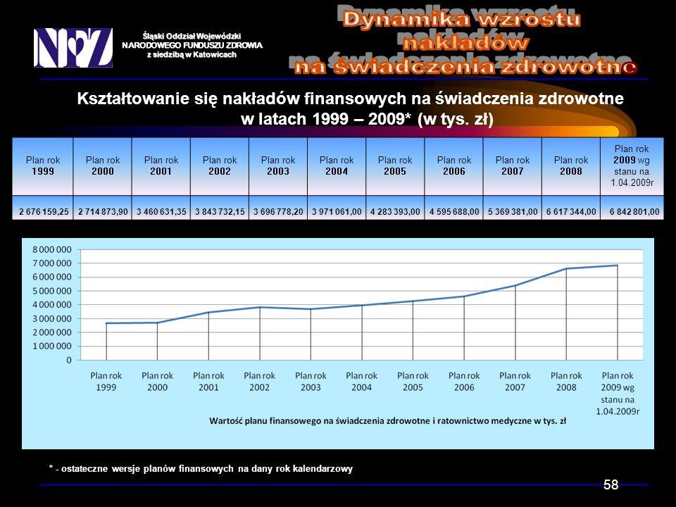 Śląski Oddział Wojewódzki NARODOWEGO FUNDUSZU ZDROWIA z siedzibą w Katowicach Kształtowanie się nakładów finansowych na świadczenia zdrowotne w latach 1999 – 2009* (w tys.
