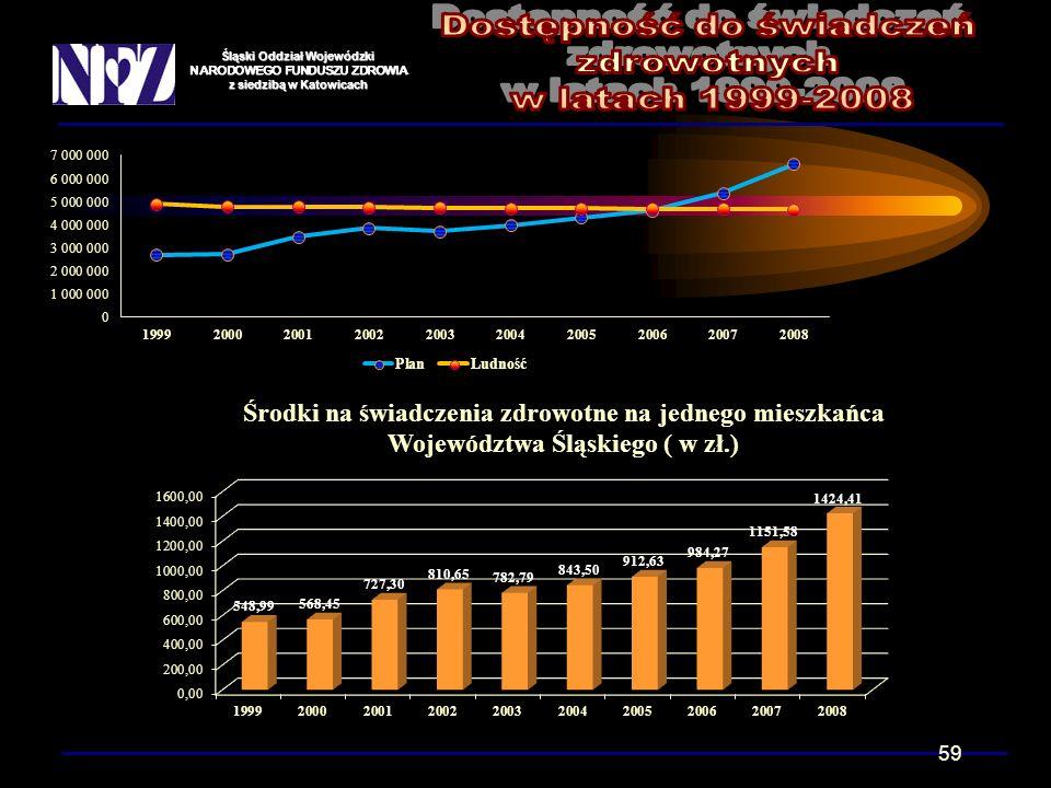 Śląski Oddział Wojewódzki NARODOWEGO FUNDUSZU ZDROWIA z siedzibą w Katowicach 59