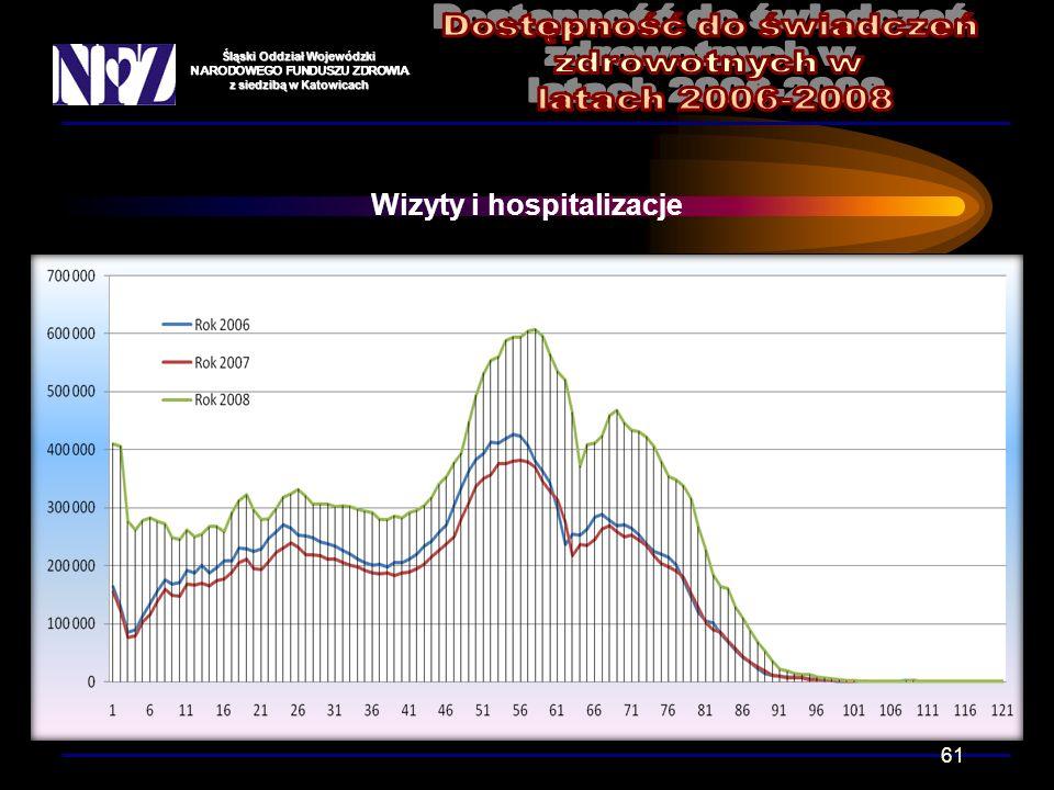 Śląski Oddział Wojewódzki NARODOWEGO FUNDUSZU ZDROWIA z siedzibą w Katowicach Wizyty i hospitalizacje 61