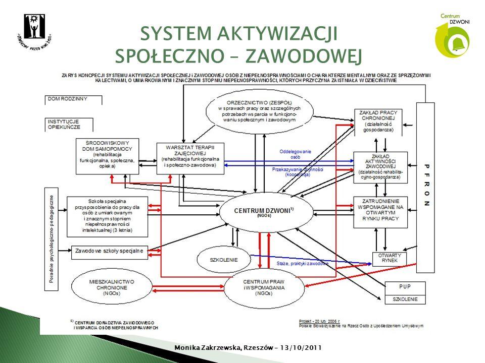 SYSTEM AKTYWIZACJI SPOŁECZNO – ZAWODOWEJ Monika Zakrzewska, Rzeszów – 13/10/2011