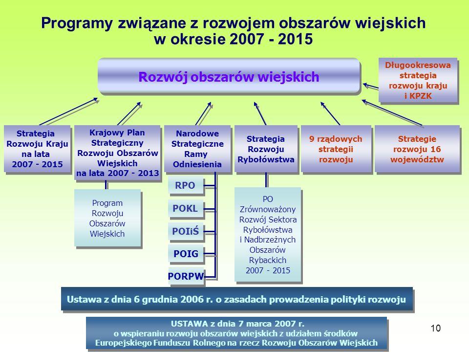 10 Programy związane z rozwojem obszarów wiejskich w okresie 2007 - 2015 Rozwój obszarów wiejskich Strategia Rozwoju Kraju na lata 2007 - 2015 Krajowy