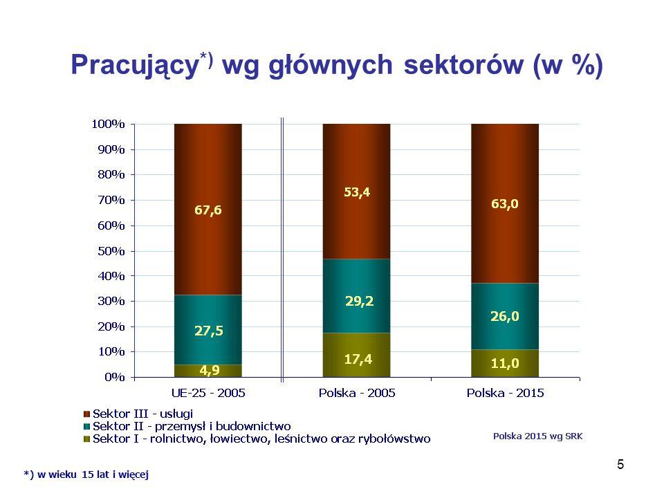 5 Pracujący *) wg głównych sektorów (w %) *) w wieku 15 lat i więcej