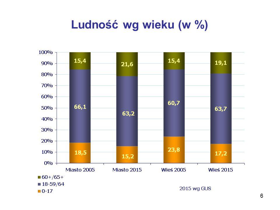 6 Ludność wg wieku (w %)