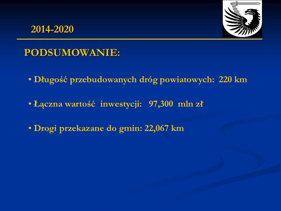 PODSUMOWANIE: Długość przebudowanych dróg powiatowych: 220 km Łączna wartość inwestycji: 97,300 mln zł 2014-2020 Drogi przekazane do gmin: 22,067 km