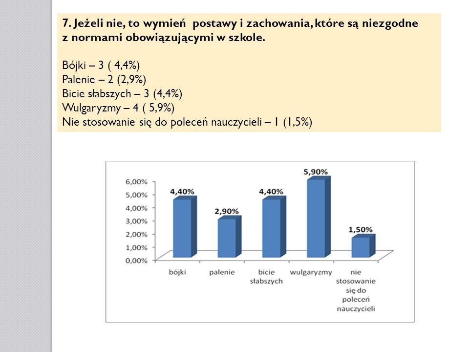 7. Jeżeli nie, to wymień postawy i zachowania, które są niezgodne z normami obowiązującymi w szkole. Bójki – 3 ( 4,4%) Palenie – 2 (2,9%) Bicie słabsz