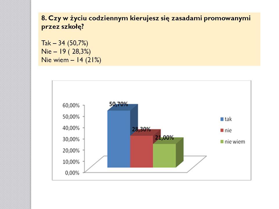 8. Czy w życiu codziennym kierujesz się zasadami promowanymi przez szkołę? Tak – 34 (50,7%) Nie – 19 ( 28,3%) Nie wiem – 14 (21%)