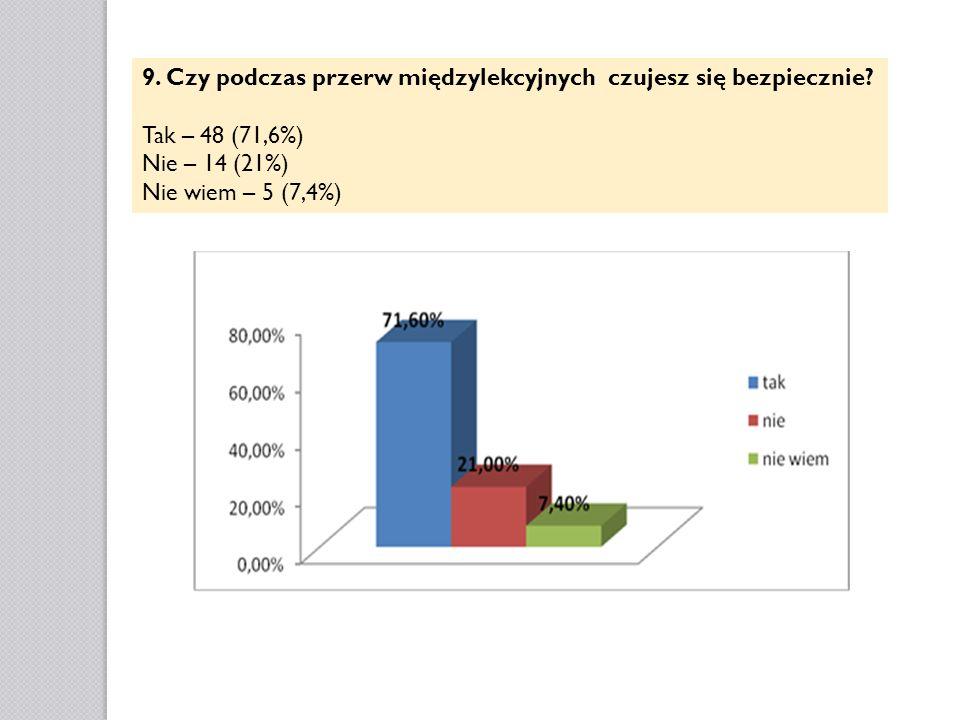 9. Czy podczas przerw międzylekcyjnych czujesz się bezpiecznie? Tak – 48 (71,6%) Nie – 14 (21%) Nie wiem – 5 (7,4%)