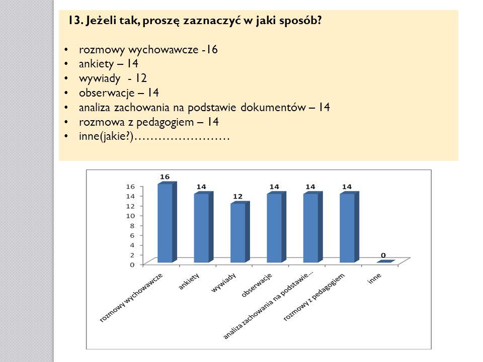 13. Jeżeli tak, proszę zaznaczyć w jaki sposób? rozmowy wychowawcze -16 ankiety – 14 wywiady - 12 obserwacje – 14 analiza zachowania na podstawie doku