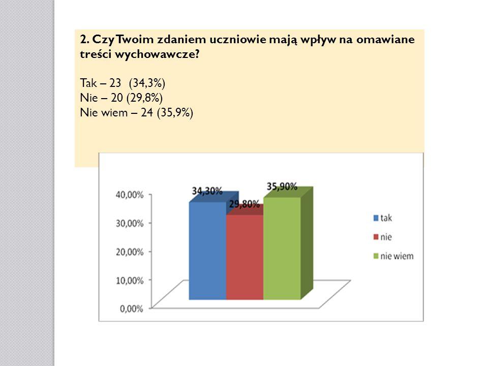 2. Czy Twoim zdaniem uczniowie mają wpływ na omawiane treści wychowawcze? Tak – 23 (34,3%) Nie – 20 (29,8%) Nie wiem – 24 (35,9%)